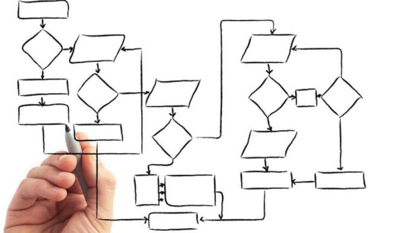 Mapeie a jornada do cliente usando o MindMeister
