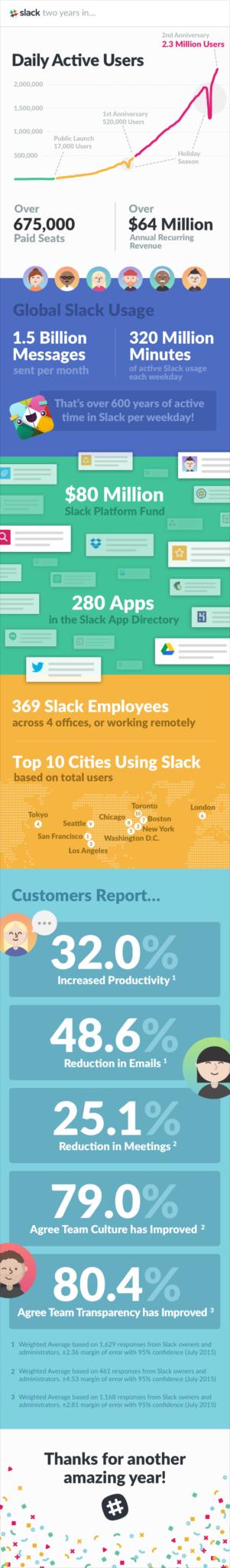 slack_year_2_infographic_2x